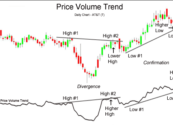 VPT – Volume Price Trend indicator