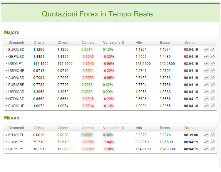 Mibtel in tempo reale forex