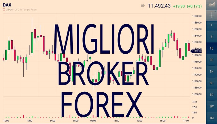 Forex o trading online