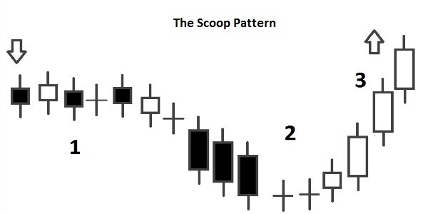 Candlestick Scoop Pattern