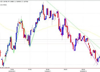 Migliore strategia forex intraday