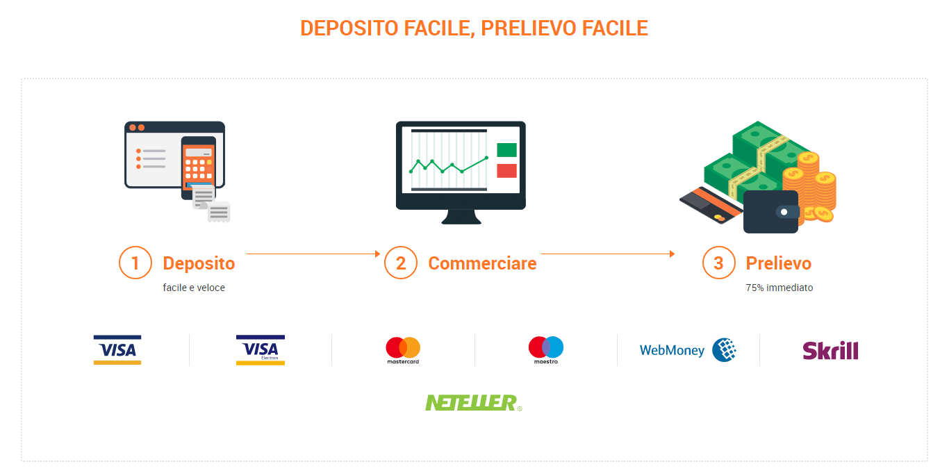 Come avere un conto demo con iq option