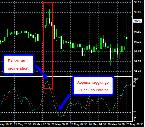Strategia forex adx stocastico