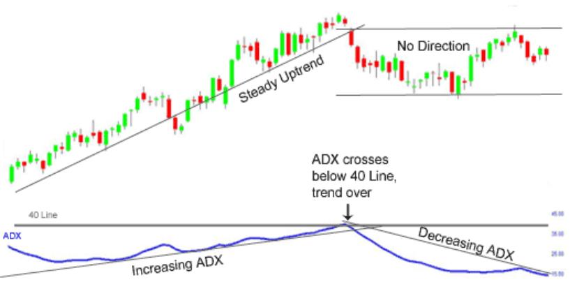 ADX – Average Directional Index