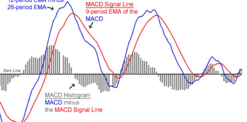 MACD – Moving Average Convergence Divergence
