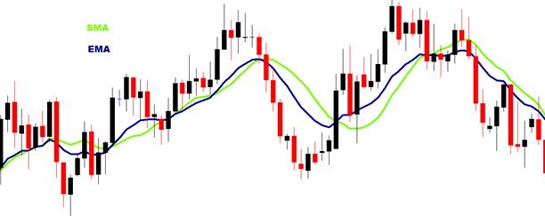 Scopri le Medie Mobili ▶️ Indicatore di tendenza per il trading ...
