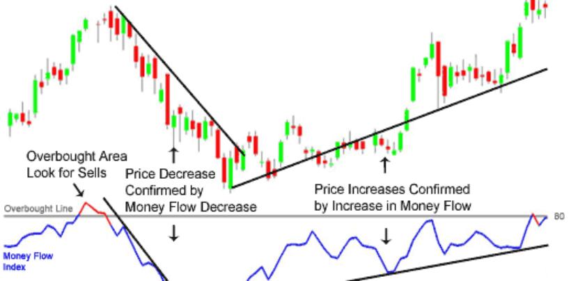 Money Flow Index (MFI): indice del flusso di denaro