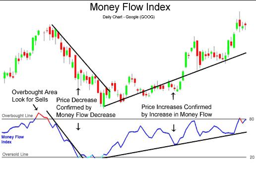 money-flow-index