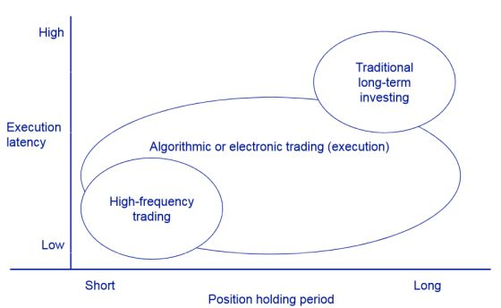 TRADING ALGORITMICI E HIGH FREQUENCY TRADING