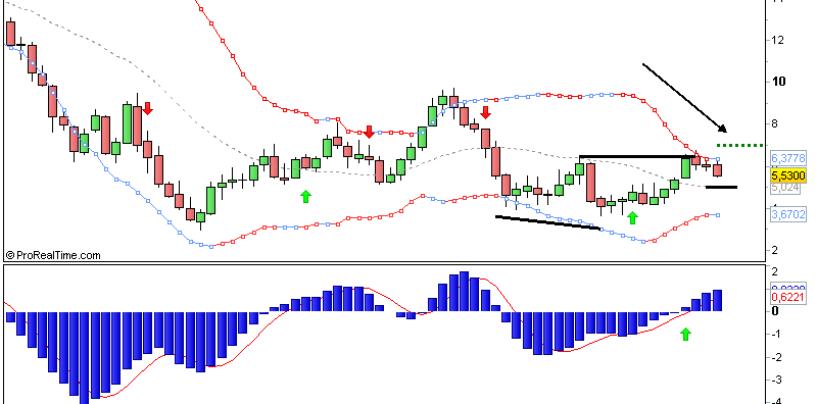 Sistema di Trading a Triplo Schermo – l'importanza del Time Frame