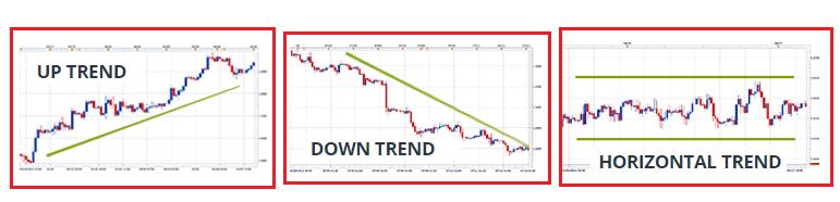 grafici-forex-trend-line