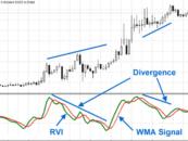 Relative Vigor Index – RVI