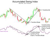 Accumulative Swing Index (ASI)