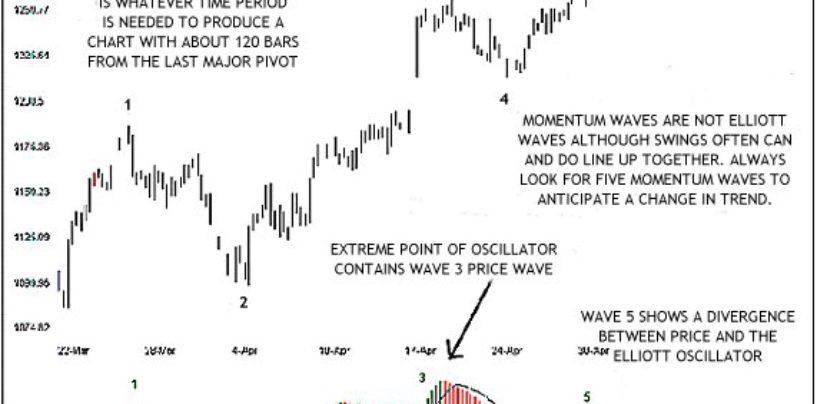 Elliott Wave Oscillator
