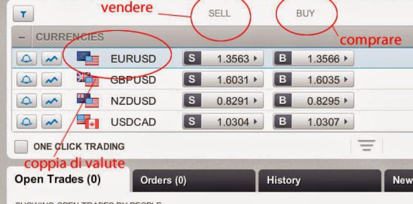 Trading forex: esempio di trading online