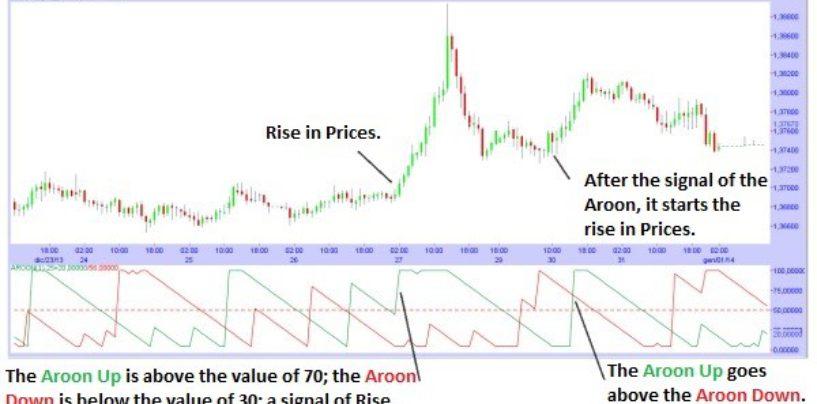 Indicatore Aroon