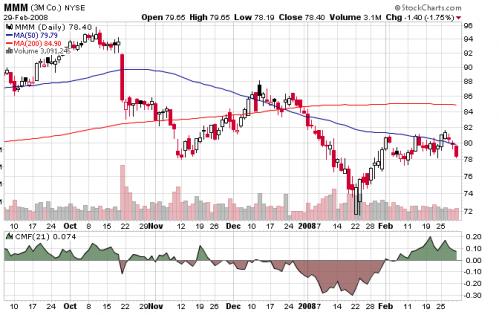 chaikin-money-flow-chart