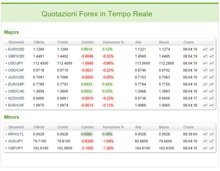 segnali-forex-trading-tempo-reale-esempio-acquisto-vendita