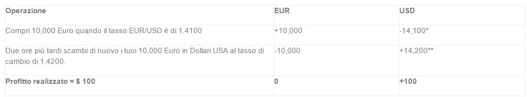 segnali-forex-trading-tempo-reale-operazioni-di-acquisto