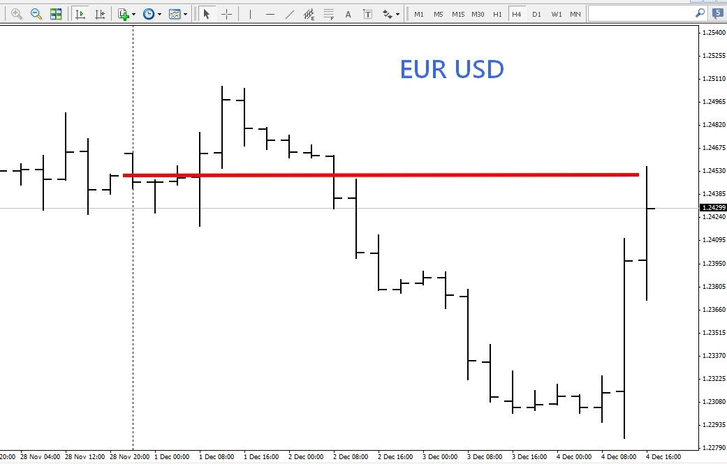 Sistema di trading sul momentum a 5 minuti