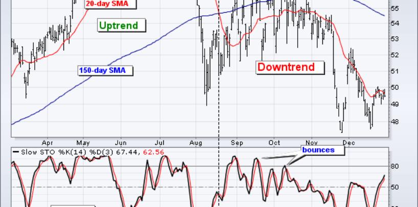 Cavalcare l'onda del momentum investing (parte 2/2)