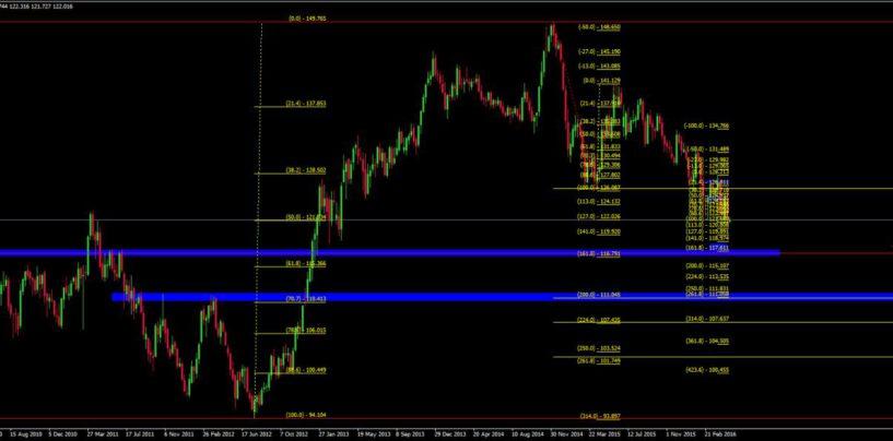Confluenza Tecnica nel Forex Trading