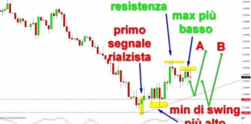 Una strategia su GBP/USD Trading su Francoforte – parte (2/2)
