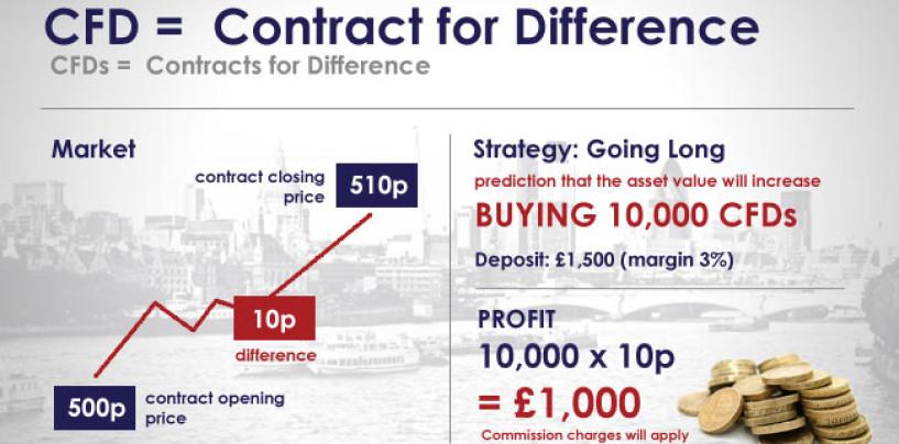 Come funzionano i contratti differenziali CFD