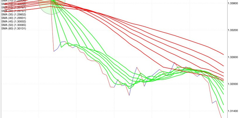 Trading system: i fasci di medie mobili