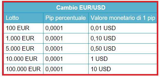 come-cacolare-i-profitti-nel-forex-tabella-valutazioni