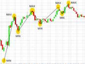 Indicatori di trading: perché sono importanti