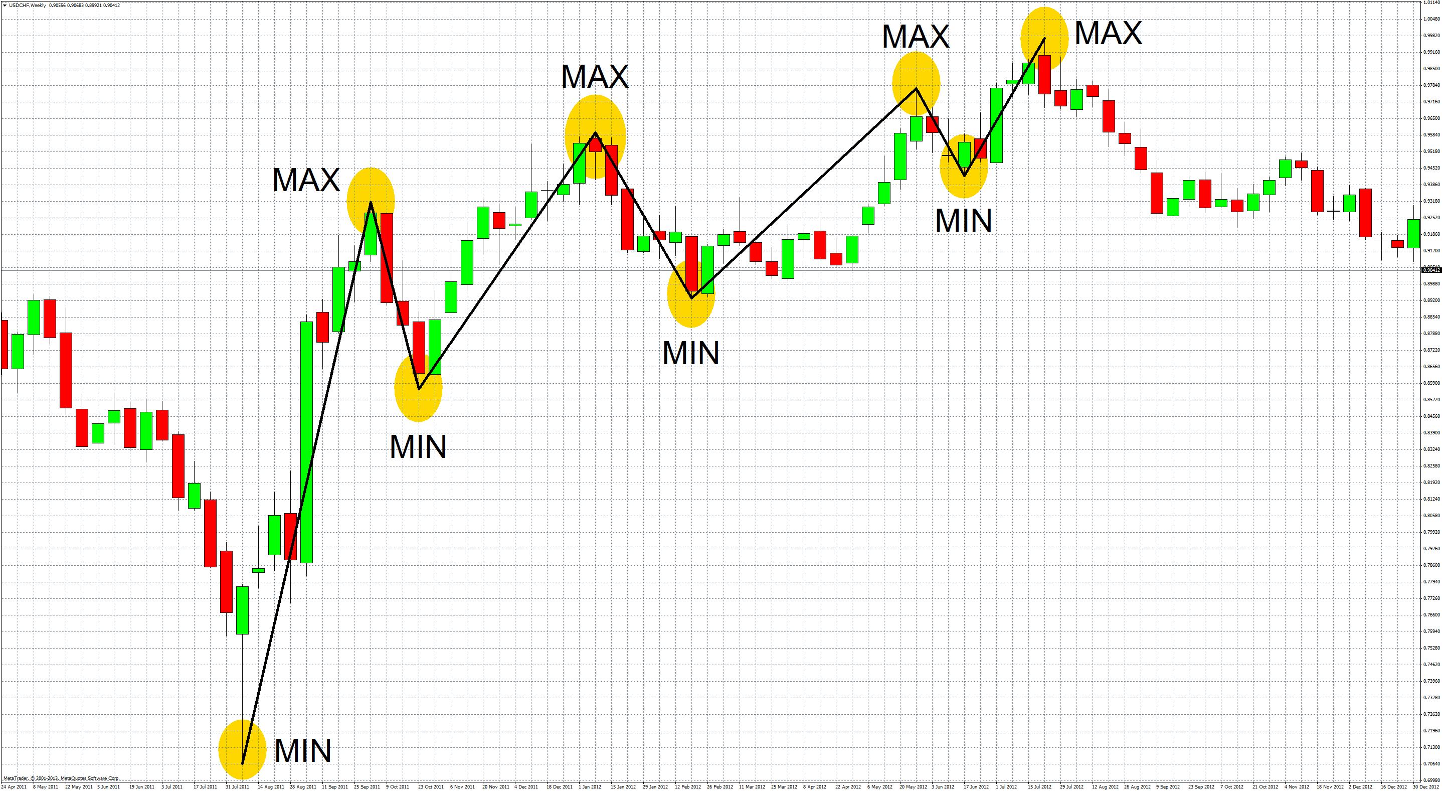 indicatori-di-trend