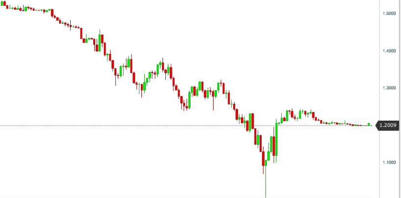 Trading su EUR/CHF