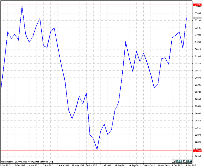 Eurodollaro_lineare