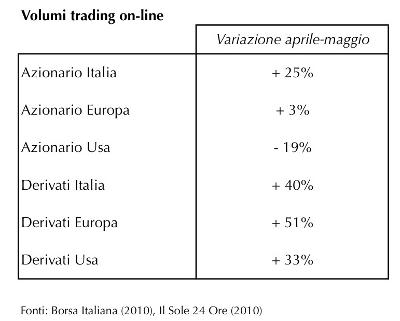 Immagine_Volatilit_e_investimenti_on_line