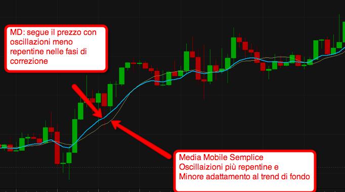 McGinley_Indicator