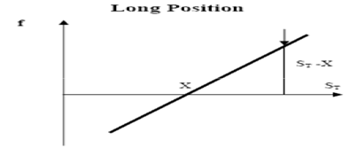 long_position