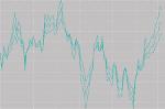 oscillatori finanziari
