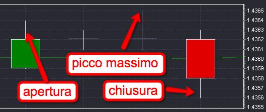 posizione_trailing_stop