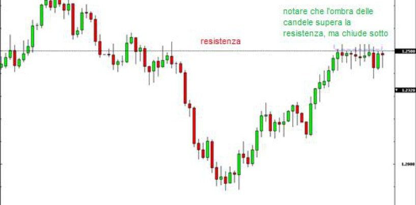 Strategia di trading con supporti e resistenze