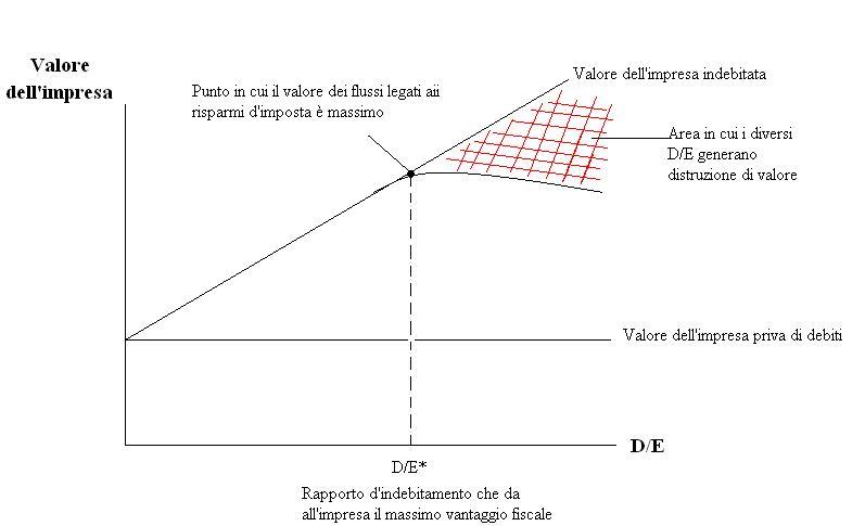 valore_impresa
