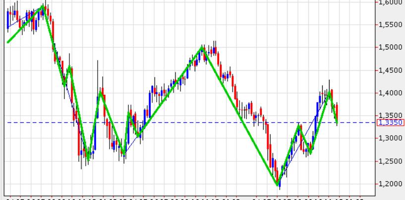 Indicatore Zig-Zag