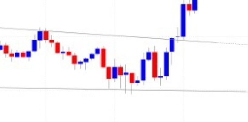 Analisi dei segnali di inversione di tendenza