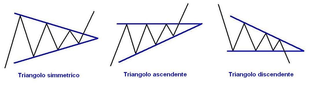 Formazioni triangolo