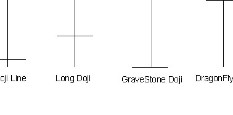 Formazni candlestick: La Doji line