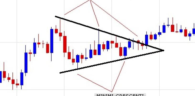 Forex trading: tipi di triangoli