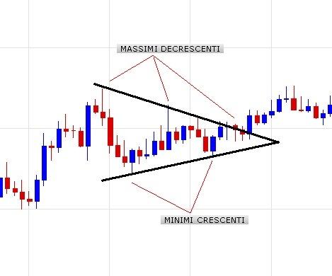 Formazione triangolo
