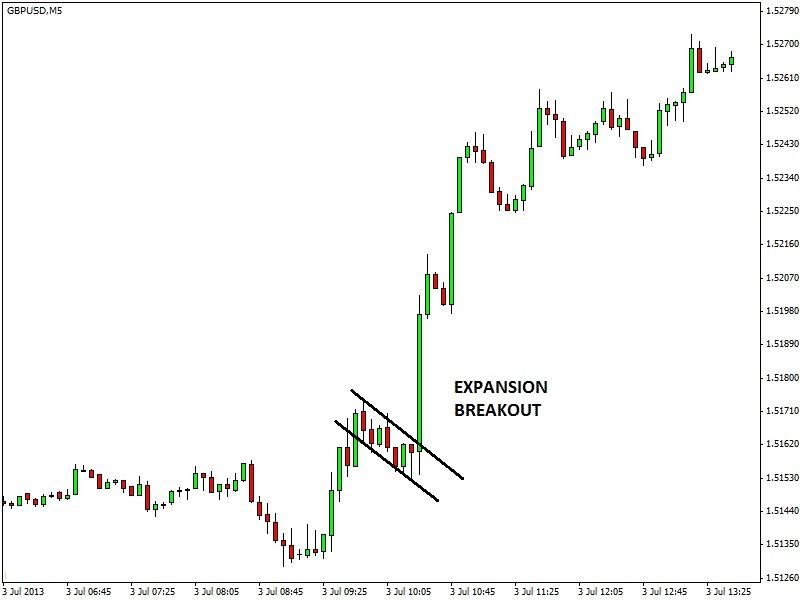 Formazioni di trading