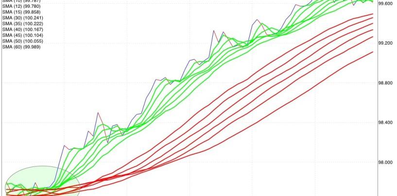 Strategie di trading: fasci di medie mobili