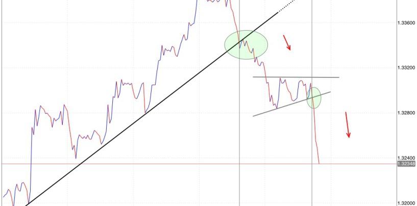 Analizzare il mercato per cogliere le opportunità di trading